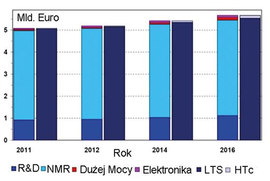 Rys. 1. Porównanie budżetu światowego rynku zastosowań materiałów nadprzewodnikowych w poszczególnych latach, z podziałem na różne obszary. (Na podstawie prognoz organizacji CONECTUS).