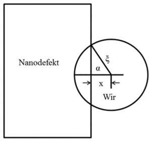 """Rys. 10.Zakotwiczony wir magnetyczny """"naleśnikowatego""""kształtu o rozmiarze ξ, wychylony na odległość x względem nanodefektu."""