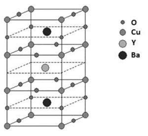 Rys.5. Warstwowa struktura krystalograficzna ceramicznego nadprzewodnikawysokotemperaturowego o wzorze YBa2Cu3O7-x zoznaczeniem położeń atomów