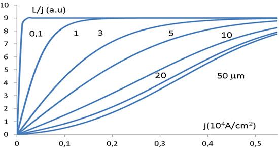 Rys. 9. Wpływna zależność od gęstości prądu j strat mocy L, w jednostkach zredukowanych,odległości magnetycznego podłoża zawierającego nikiel, o charakterystycemagnetycznej wyrażonej wzorem B=0,9 tanh(0,9•H).
