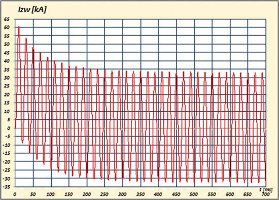 Rys. 1. Przykładowy przebieg rzeczywistego prąduzwarciowego AC