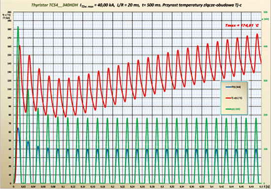 Rys. 5. Przebiegi prądu zwarciowego, mocy traconej w tyrystorze i przyrostu temperatury złącze-obudowa