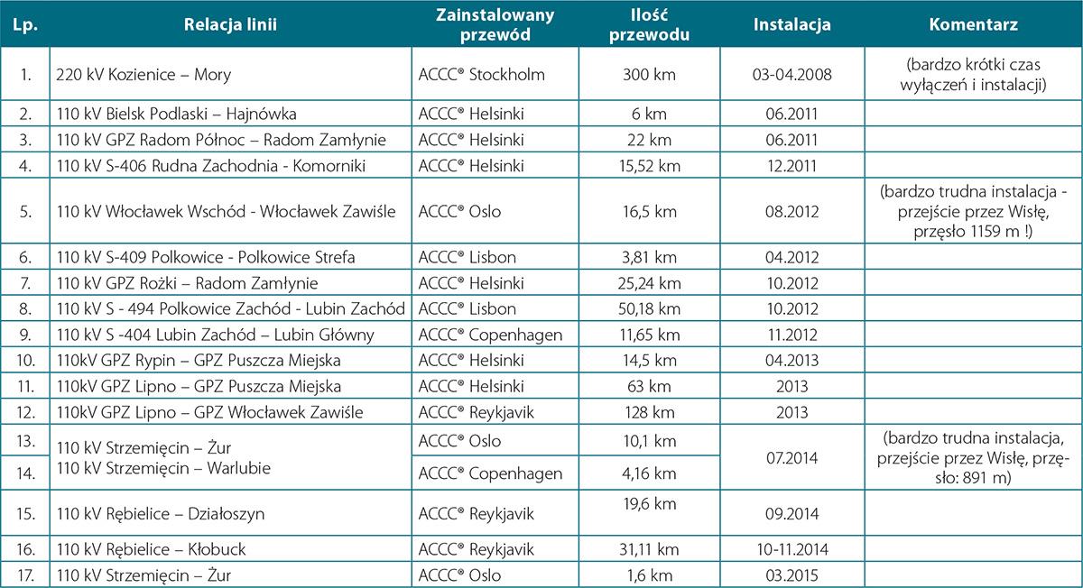 Zircon_Tabela 4a