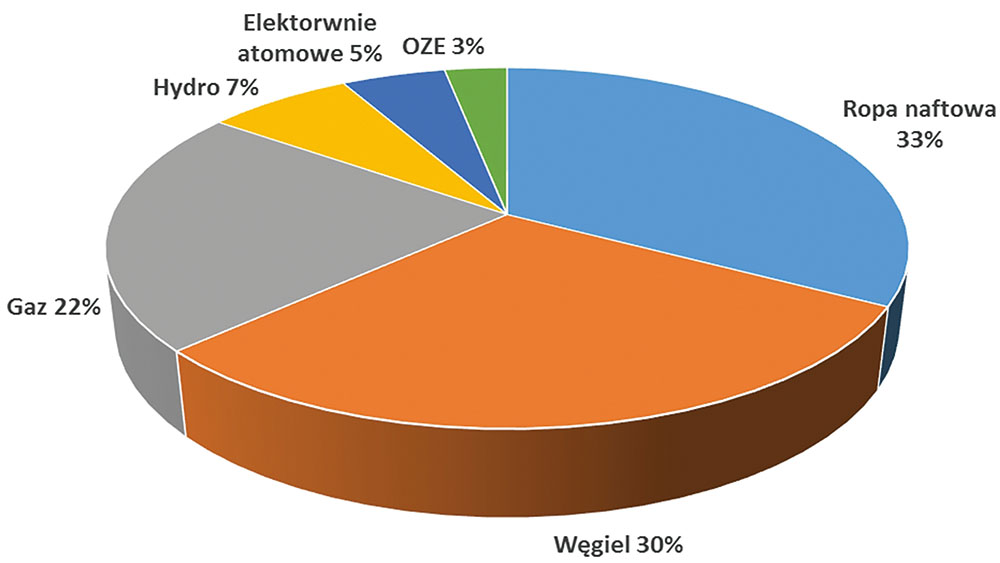 Rys. 1. Udział poszczególnych źródeł energii pierwotnej w światowej produkcji energii (2015 r.) [2]