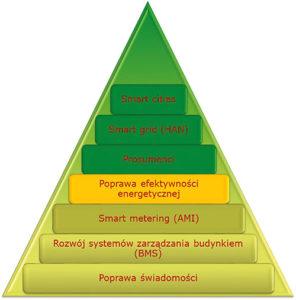 Rys. 2. Etapy wdrażania działań poprawy efektywności energetycznej