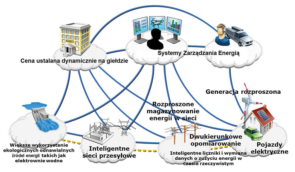 Rys. 3. Koncepcja inteligentnych sieci elektroenergetycznych