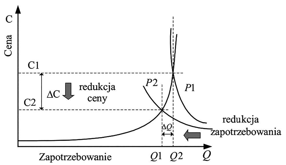 Rys. 4. Wykres ceny za energię elektryczną w funkcji zapotrzebowania [24]