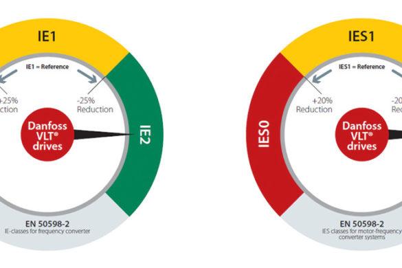 Rys. 2. VLT® EcoSmart to narzędzie online, dzięki któremu można łatwo obliczyć klasy IE i IES zgodnie z normą EN 50598-2.