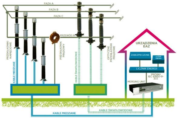 Rys.4. Przykładowy schemat architektury stacyjnej z wykorzystaniem przekładników optycznych