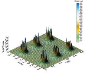 Rys. 5a. Rozkład pola elektrycznego w uziemniku na poziomie 0 mm
