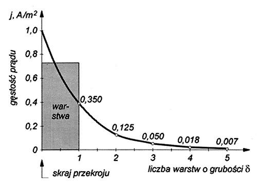 Rys. 2.1. Zmniejszanie się gęstości prądu j w głąb przekroju przewodnika, w wyniku efektu naskórkowości