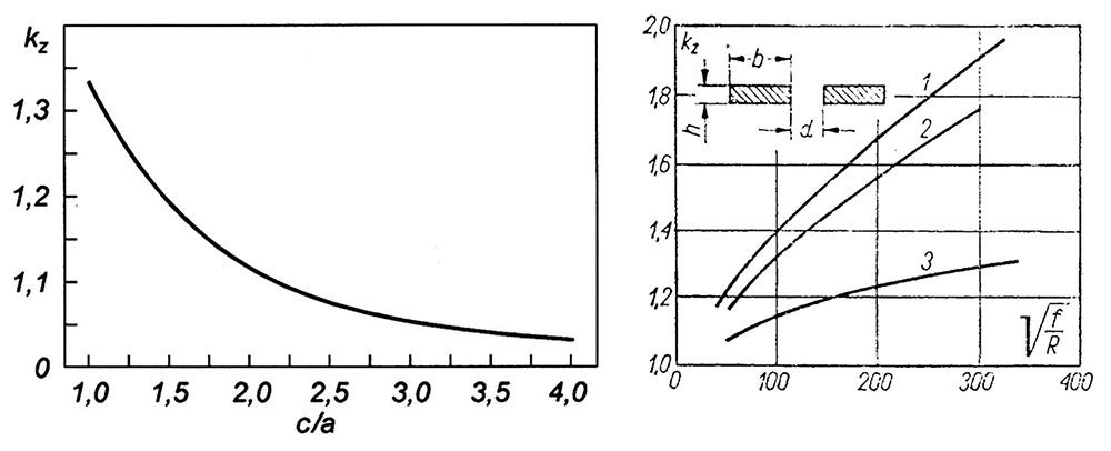 Rys.2.3. Zależność współczynnika kz od kształtu i wymiarów torów prądowych; rys. 2.3a - przyrost rezystancji przewodów o przekroju kołowym w wyniku efektu zbliżenia w funkcji ich odstępu; c – połowa odstępu między osiami symetrii, a – promień przewodów; rys.2.3b – dla torów prostokątnych: 1- b/h =24 oraz d = 0,3 cm; 2 – b/h = 16 oraz d = 0,1 cm; 3 – b/h = 24 oraz d = 1,25 cm
