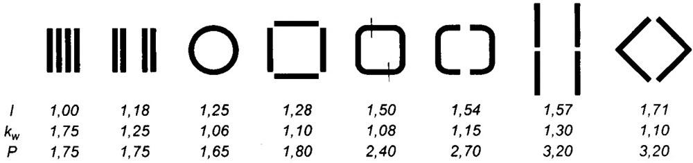 Rys. 3.3. Charakterystyczne parametry porównawcze torów prądowych o różnych kształtach; I – obciążalność prądowa ciągła, względna, kw – współczynnik strat dodatkowych, P – moc wydzielona w torze prądowym, względna (w stosunku do początkowego układu szyn)