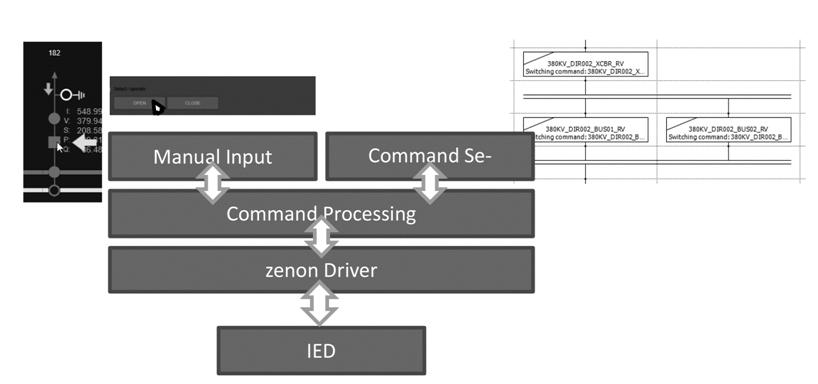 Rys. Schemat możliwości modułu Command processing