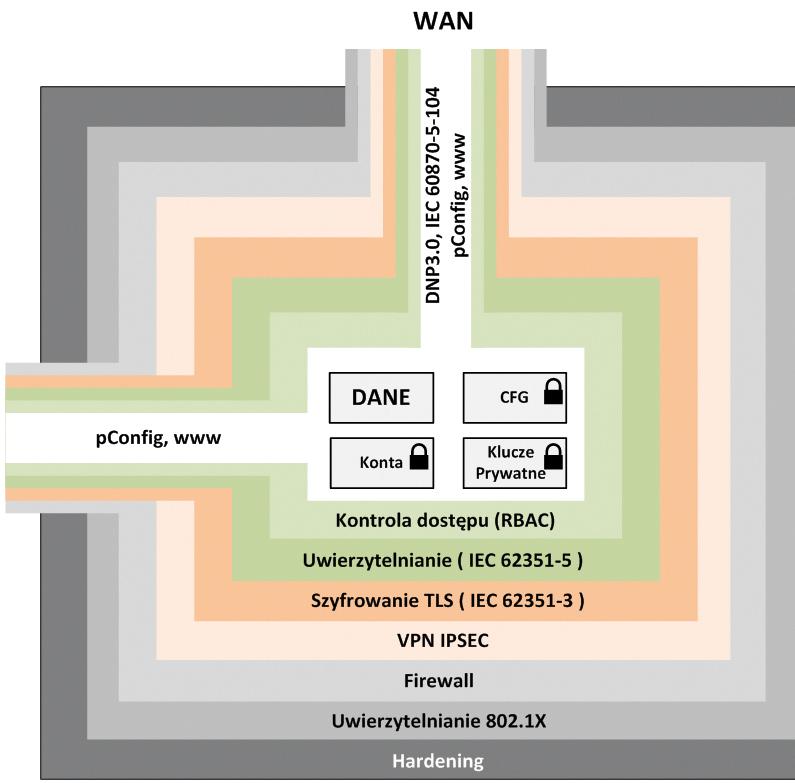 Rys 2. Wielowarstwowa struktura bezpieczeństwa (Defence in Depth)