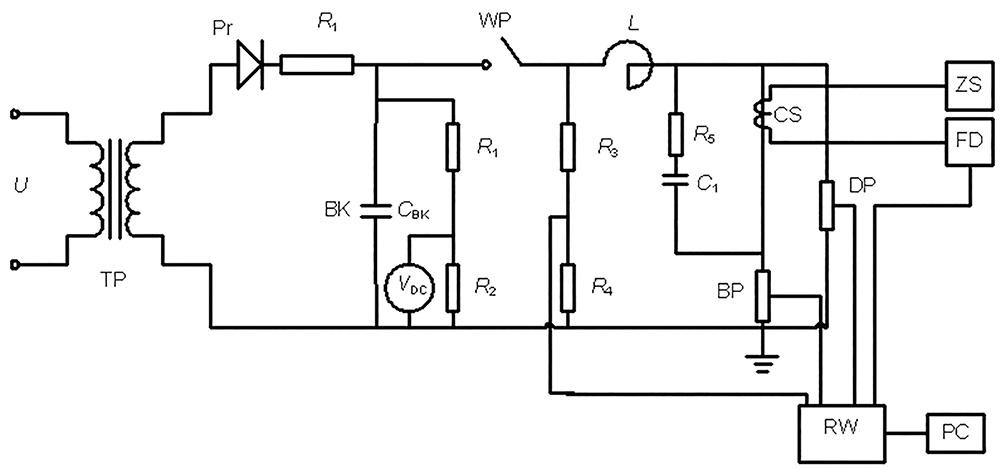 Rys. 1. Obwód probierczy zasilany z baterii kondensatorów (Imax = 16 kA): TP – transformator podwyższający, Pr – prostownik, R1 – rezystor ograniczający prąd ładowania baterii kondensatorów, BK – bateria kondensatorów (CBK = 4,711 mF), R1, R2, R3, R4 – dzielniki do pomiaru napięcia na baterii kondensatorów, WP – pomocniczy wyłącznik próżniowy, L – dławik, R5 – rezystor w układzie regulacji stromości napięcia powrotnego, C1 – kondensator w układzie regulacji stromości napięcia powrotnego (C1 = 0,23µF), BP – bocznik pomiarowy 40 kA/ 2 V, CS – czujnik światłowodowy pola magnetycznego, DP – dzielnik pomiarowy, ZS – źródło światła (laser), FD – fotodetektor, RW – rejestrator wielokanałowy, PC – komputer.