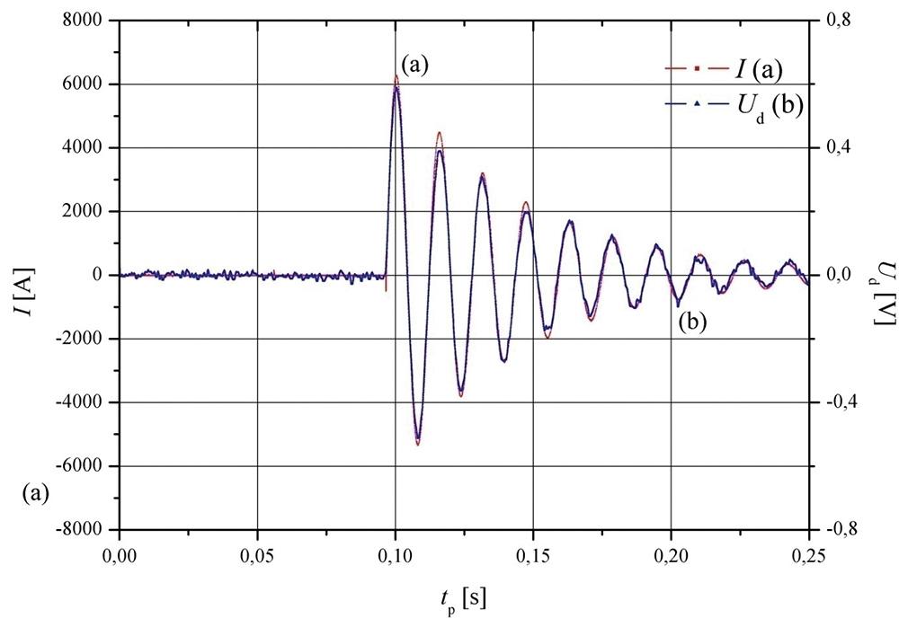 Rys. 3. Wynik pomiaru prądu I oraz napięcia Ud z zastosowaniem czujnika S1550 przy Imax = 6,26 kA: a) wykres i(t) prądu łączeniowego, b) wykres u(t) napięcia wyjściowego.