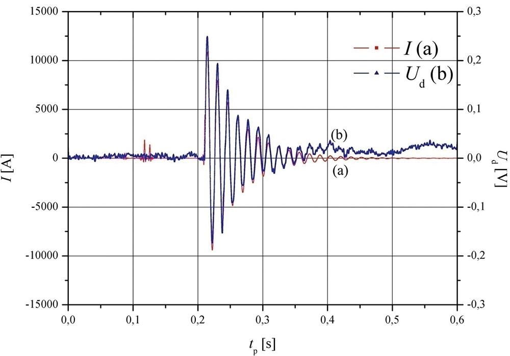 Rys. 4. Wynik pomiaru prądu I oraz napięcia Ud z zastosowaniem czujnika S635 przy Imax = 11,00 kA: a) wykres i(t) prądu łączeniowego, b) wykres u(t) napięcia wyjściowego.
