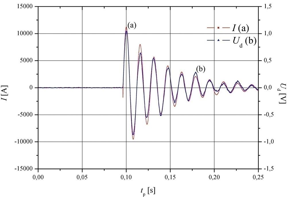 Rys. 5. Wynik pomiaru prądu I oraz napięcia Ud z zastosowaniem czujnika S1550 przy Imax = 11,20 kA: a) wykres i(t) prądu łączeniowego, b) wykres u(t) napięcia wyjściowego.