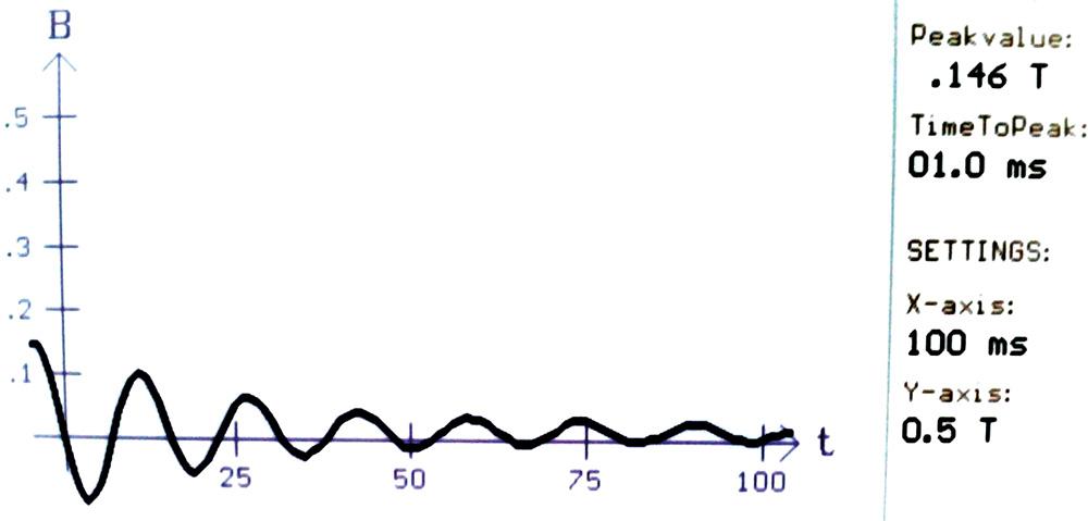 Rys. 6. Wynik pomiaru pola magnetycznego generowanego przy przepływie prądu o wartości maksymalnej Imax = 10,87 kA.
