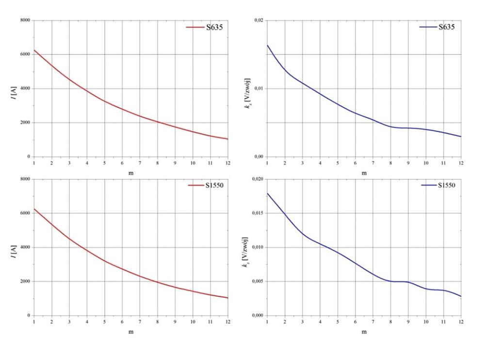 Rys. 8. Przebiegi prądu I oraz zmiany wartości współczynnika kz dla m-tego półokresu wyznaczone dla czujników S635 i S1550 przy Imax = 6,20 kA.