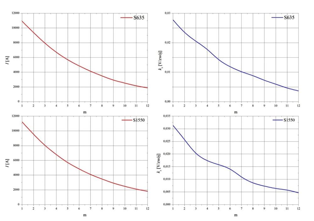 Rys. 9. Przebiegi prądu I oraz zmiany wartości współczynnika kz dla m-tego półokresu wyznaczone dla czujników S635 i S1550 przy Imax = 11,20 kA.