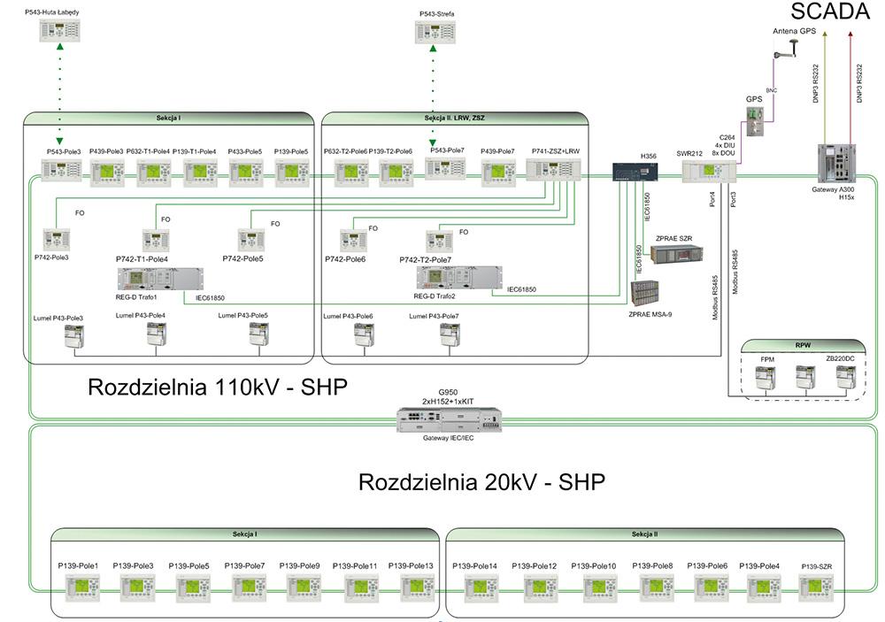 Rys. 1. Architektura systemu SE 110/20kV Kasztanowa