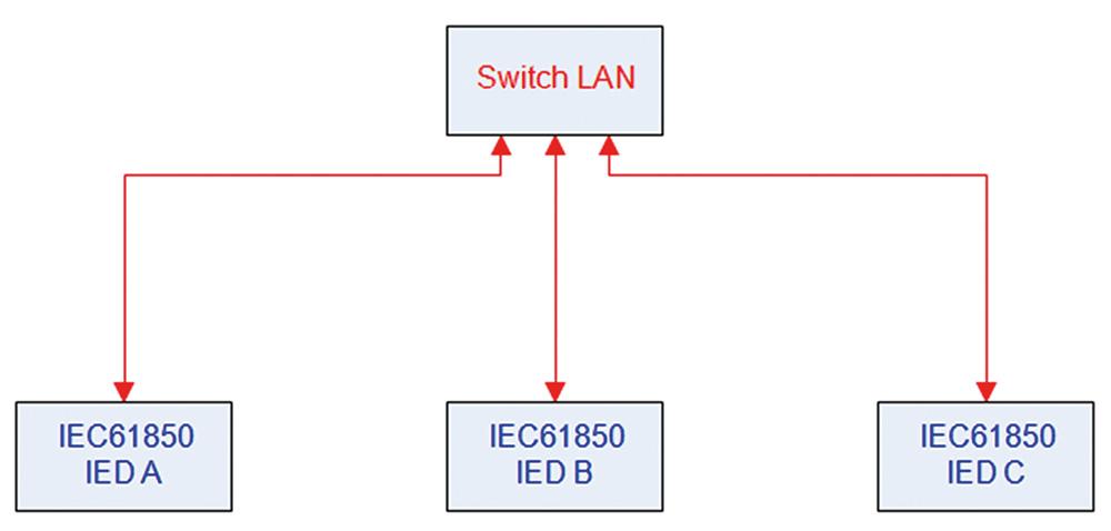 Rys. 10 Przykład komunikacji opartej na wiadomościach GOOSE (1 Sieć Ethernet)
