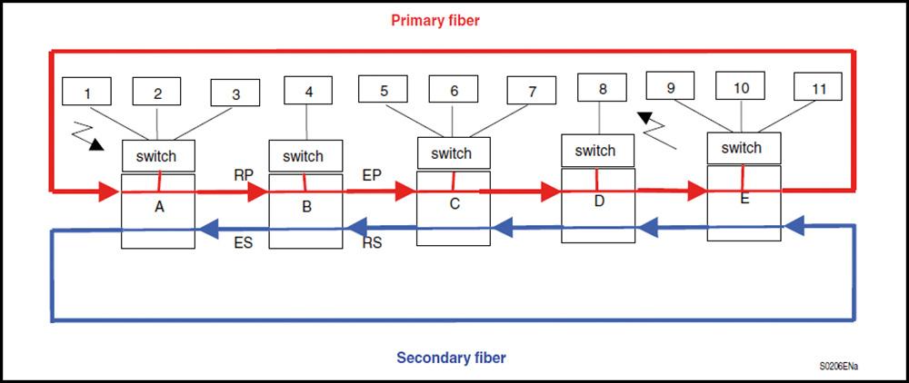 Rys.3 Schemat transmisji danych podczas podstawowej pracy sieci w architekturze ringu SHP