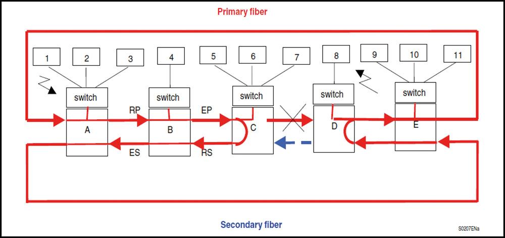 Rys 4. Schemat transmisji danych po wystąpieniu awarii sieci w architekturze ringu SHP