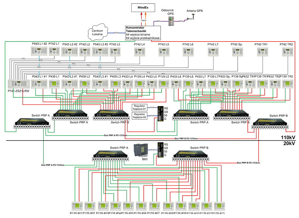 Rys.5 Architektura systemu SE 110/20kV Miasteczko
