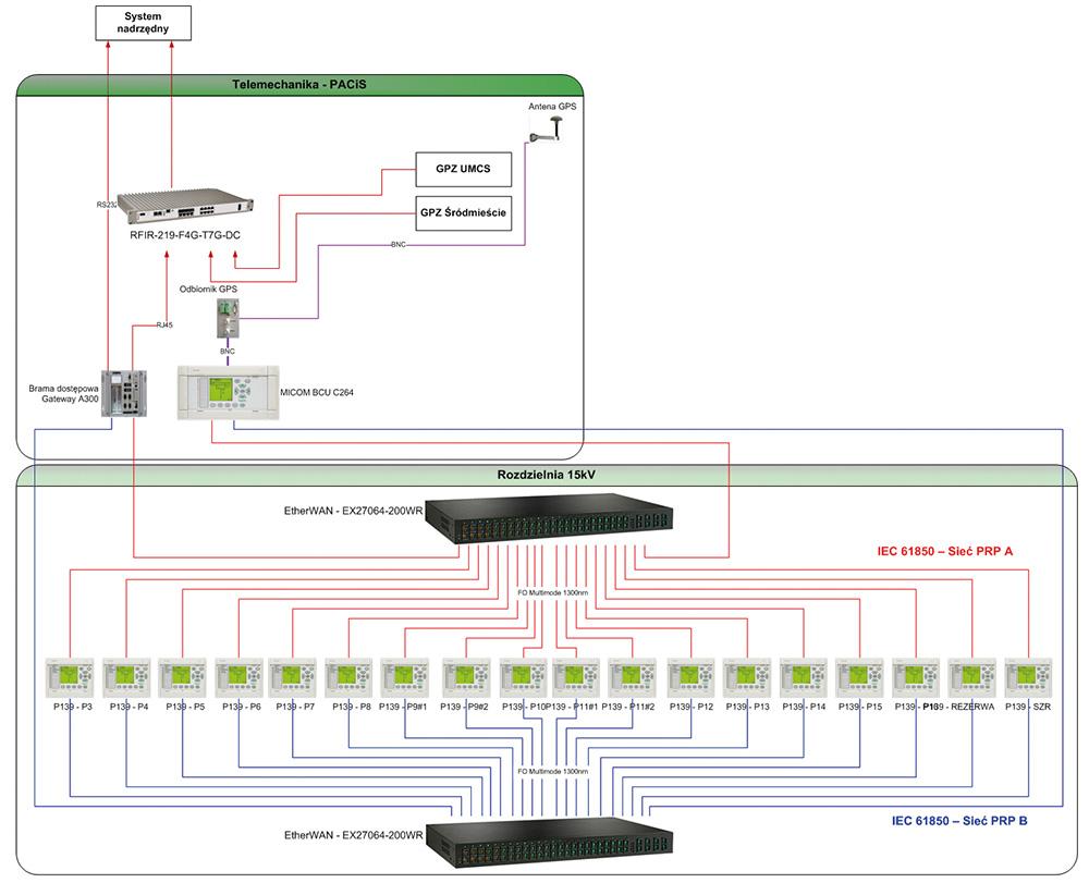 Rys.6 Architektura systemu RS Mościckiego