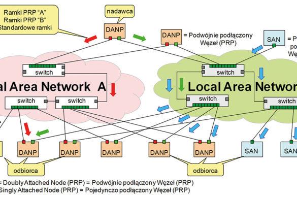 Rys.7 Schemat transmisji danych podczas podstawowej pracy sieci w architekturze podwójna gwiazda PRP