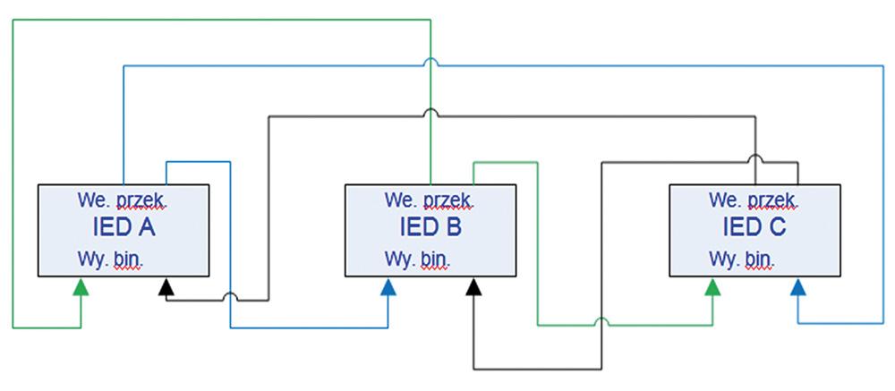 Rys. 8 Przykład komunikacji opartej na 2 wyjściach przekaźnikowych i 2 wejściach binarnych na IED (6 przewodów miedzianych)