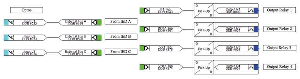 Rys. 9 Przykład konfiguracji IED składający się z 3 wejść binarnych I 4 wyjść przekaźnikowych